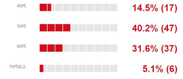 「カップ付タンクトップ・キャミソール」派は117人中47人が「50代」