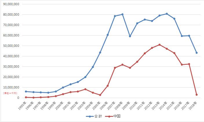 日本から中国に輸出された、プラスチックのくずの輸出額の推移 出典:財務省貿易統計(HSコード:プラスチックのくず 3915) より作成