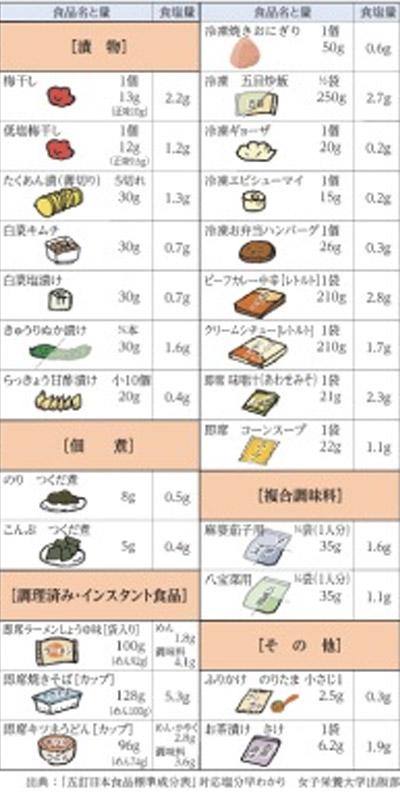 食品摂取量