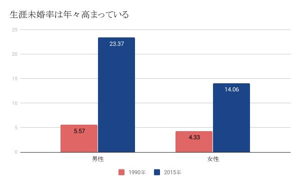 「人口統計資料集(2017年発表)」