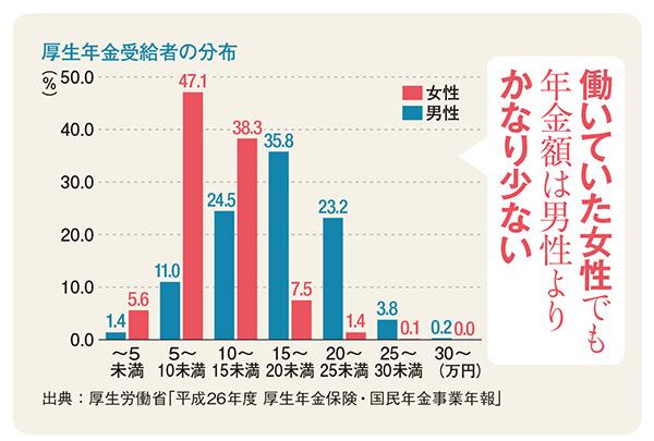 厚生年金受給者の分布